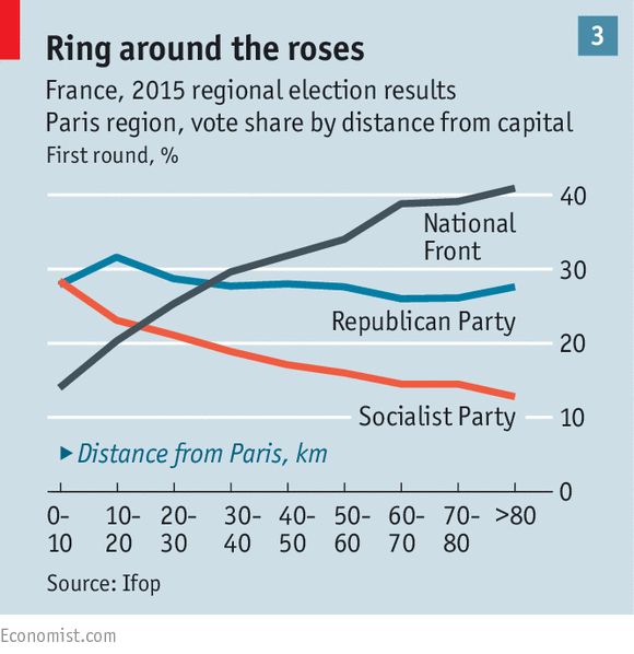 2015 regional election results in the Paris region, vote share by distance from capital increased for National Front from between 10 and 20% to more than 40%, remained constant around 30% for Republican Party and decreased from just under 30% to just over 10% for the Socialist Party. Source: Ifop